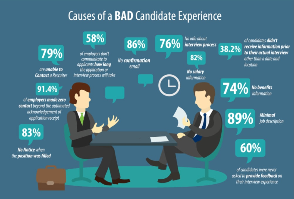 Importance of candidate experience in a competitive world
